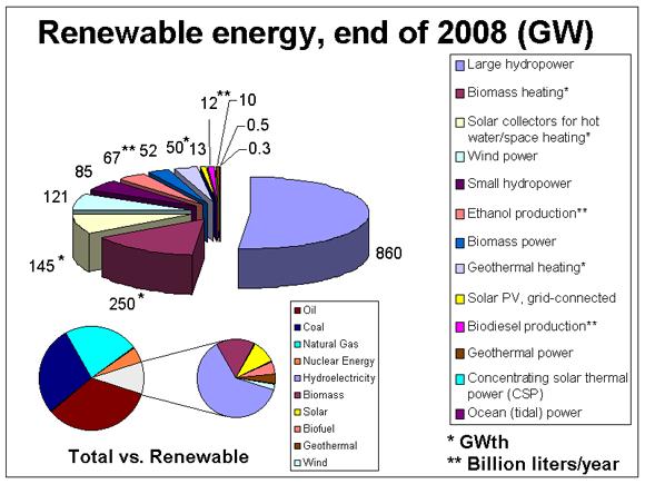 comparison of renewable energy resources