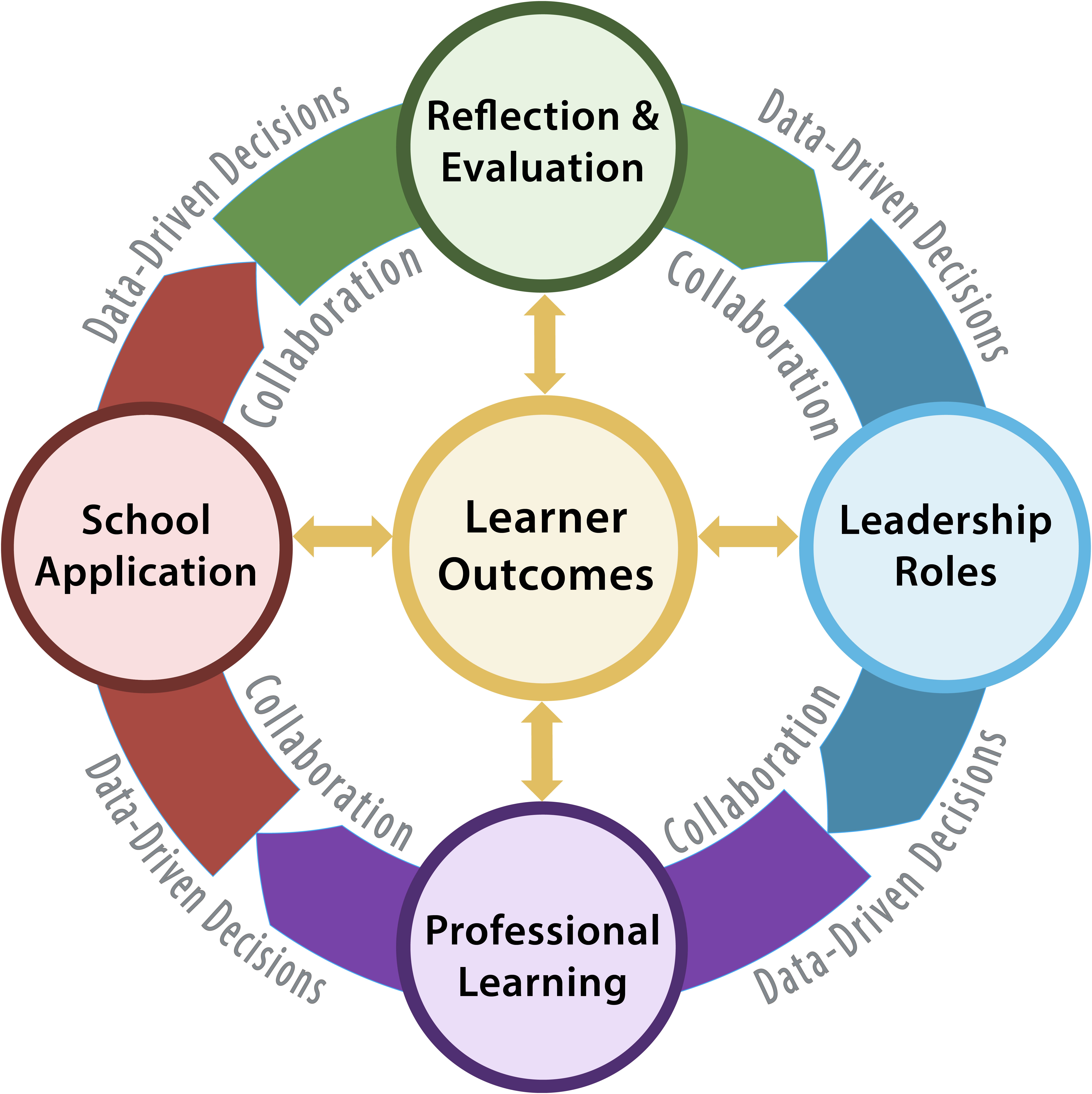 learning outcomes strategies